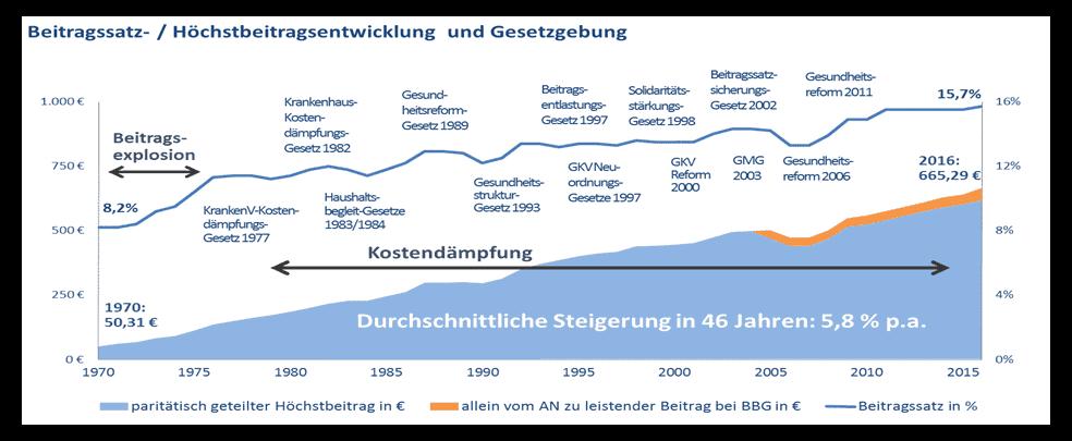 Beitragssatz und Gesetzgebung GKV