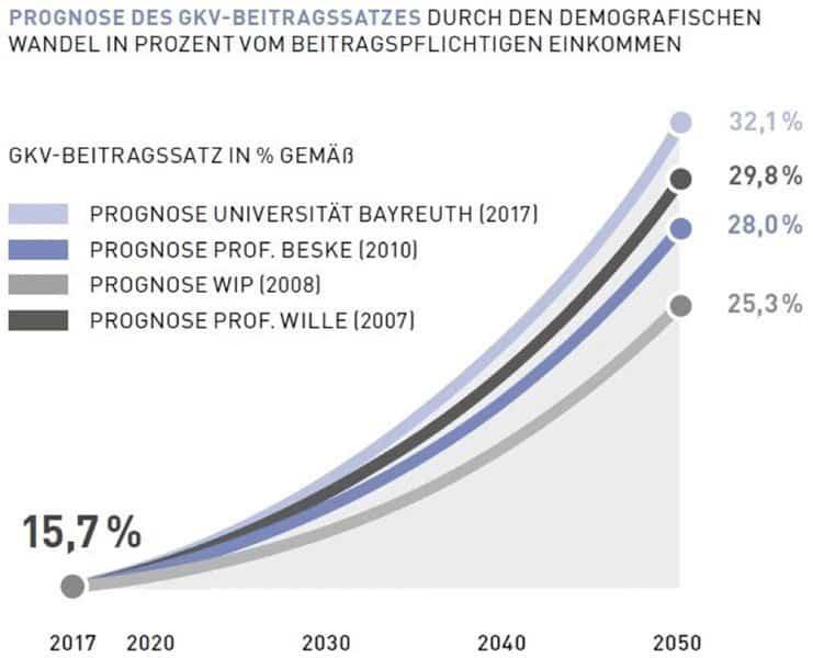 Prognose GKV-Beitragsentwicklung