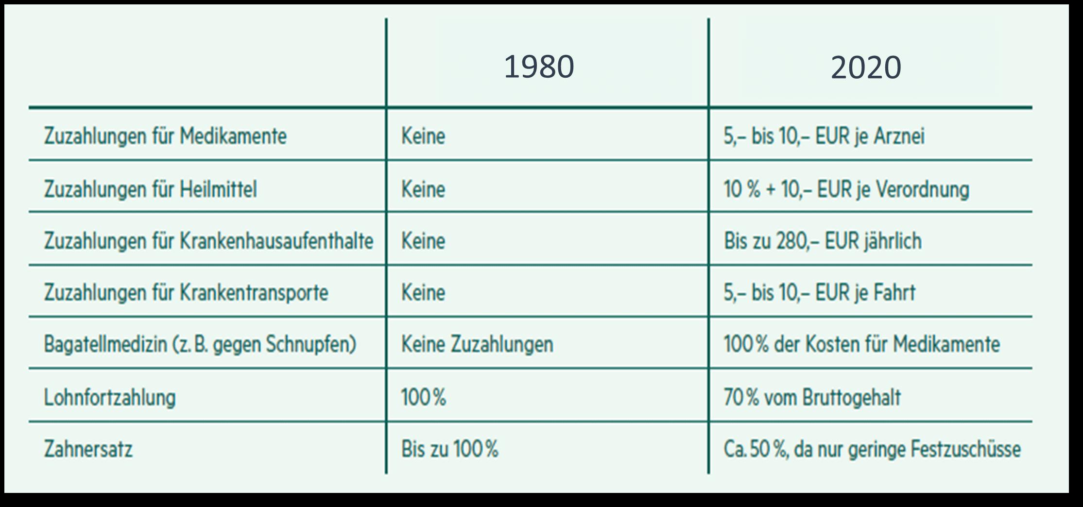 Zuzahlungen GKV 1980 vs. 2020